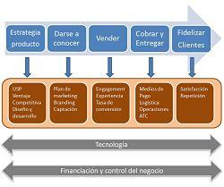 Ecommerce: cadena de valor. Fuente: Nacho Somalo