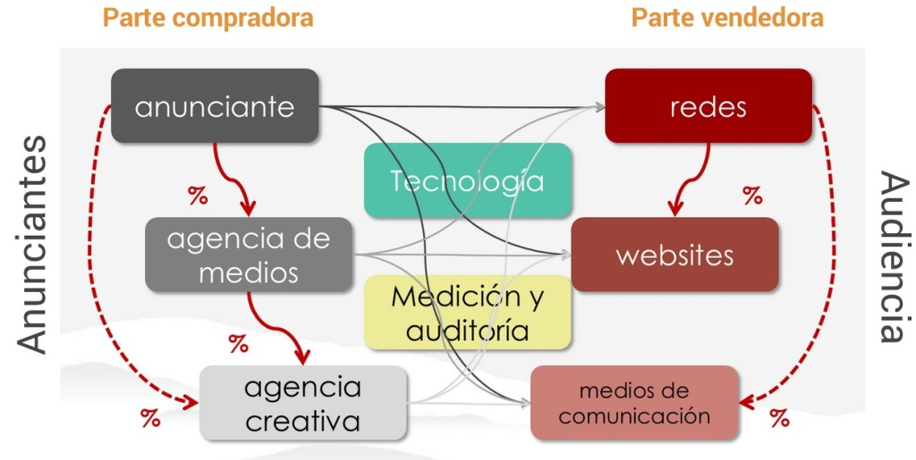 Display Advertising en el Marketing Digital