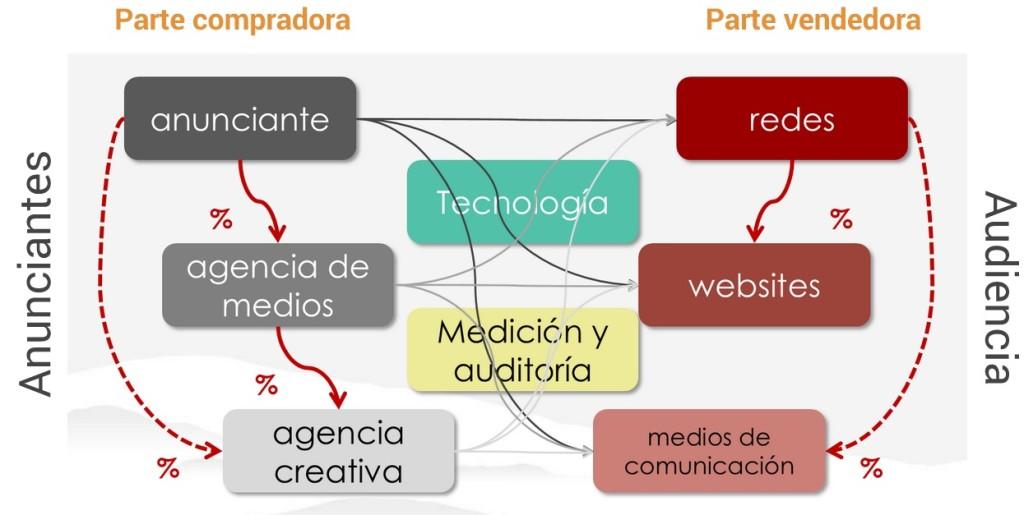 Display Advertising en el Marketing Digital