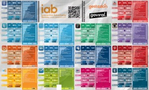 RRSS más utilizadas en España. Fuente IAB Spain
