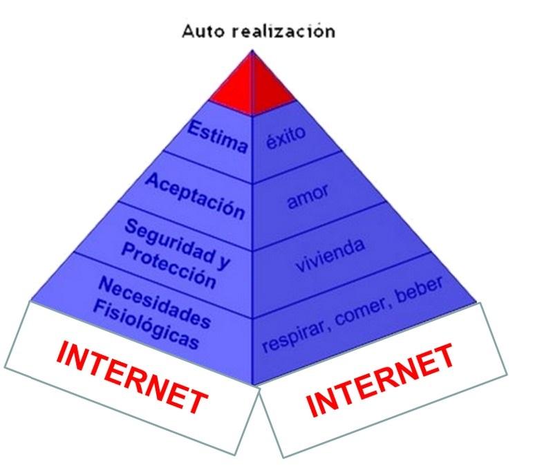Pirámide de Maslow del S. XXI