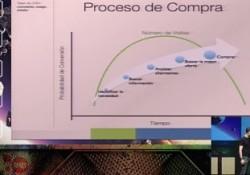 CRO en Congreso Web Zaragoza - Proceso de Compra