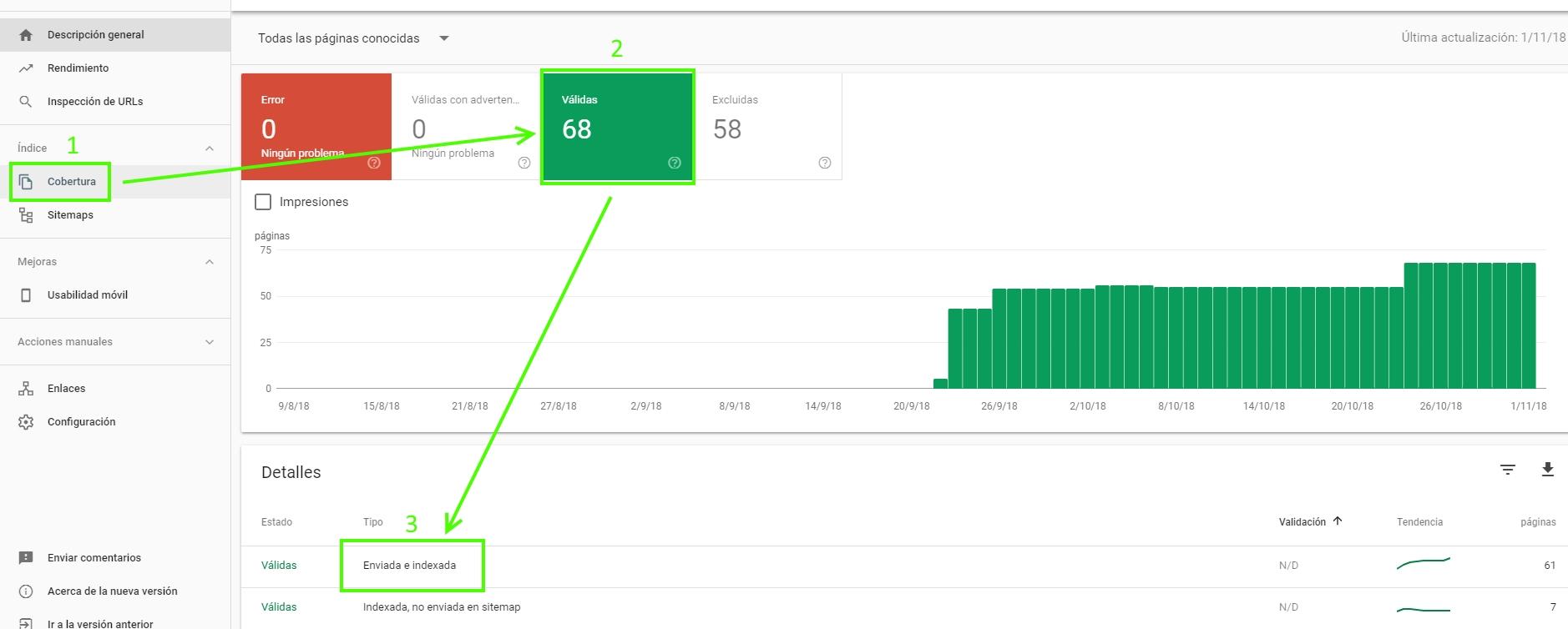 GSC - Cantidad de URLs enviadas e indexadas